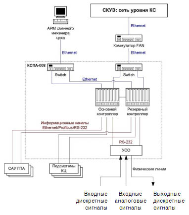 Структурная схема ФПЛК КЦ